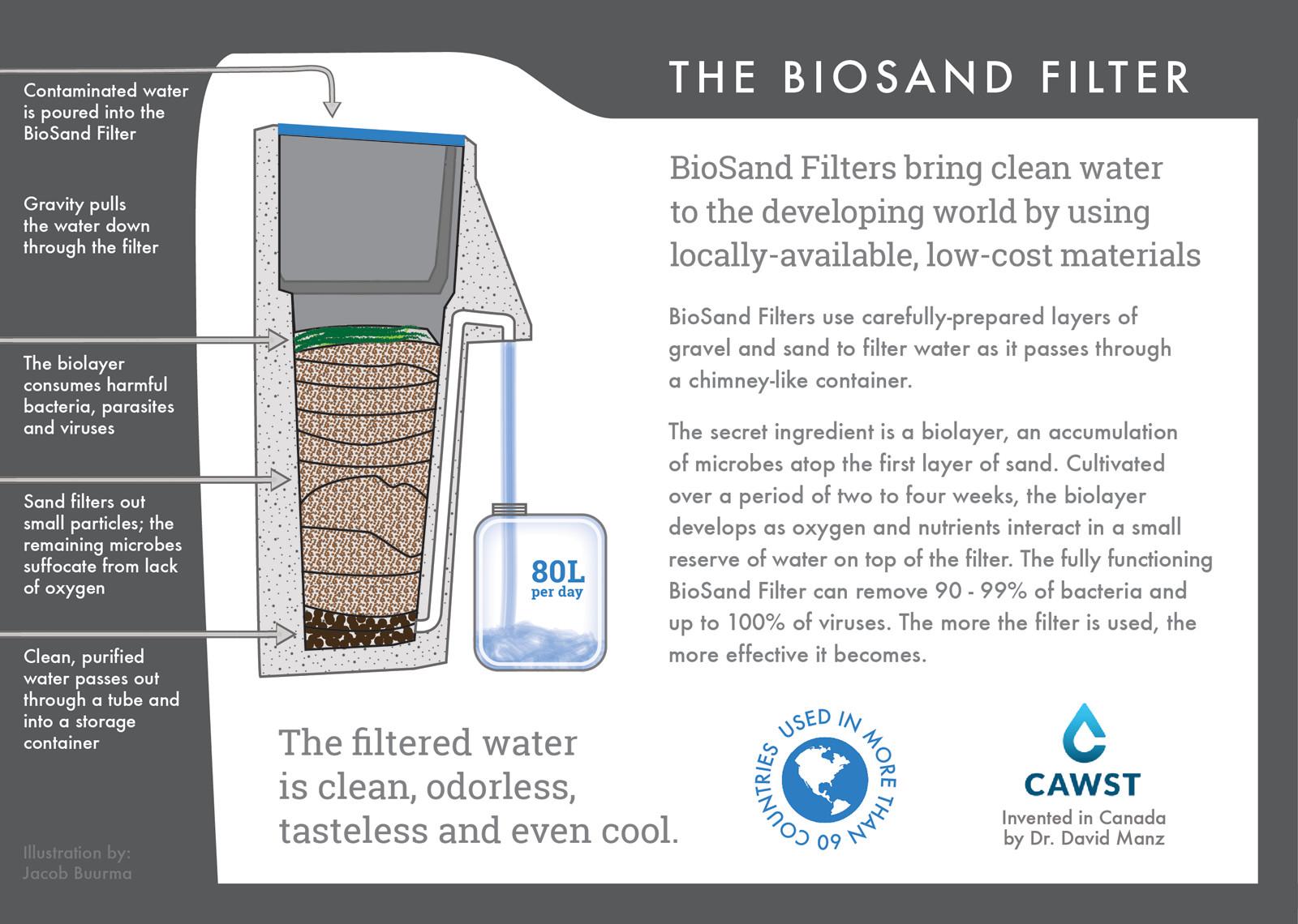 BioSand Filter Infographic
